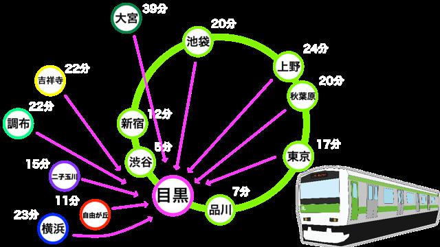 主要駅から目黒駅までの所要時間